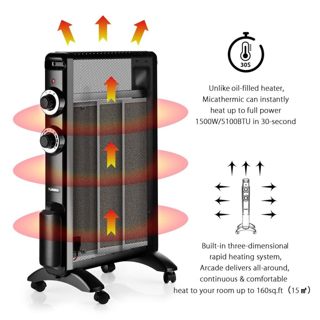 On that note, micathermic heaters transfer 100% of their electrical input  to heat, making them far more efficient than other types of heating.